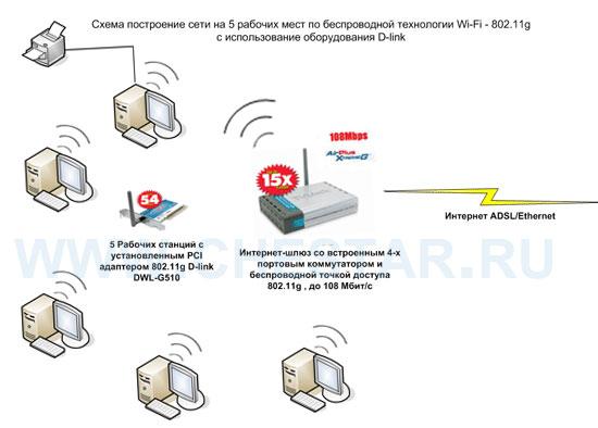 Настройка и установка Wi-Fi сети